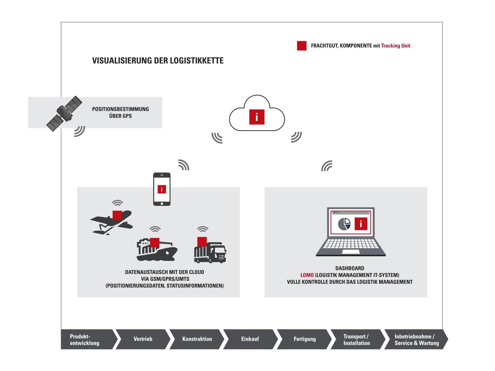 LSA Logistikketten Monitoring