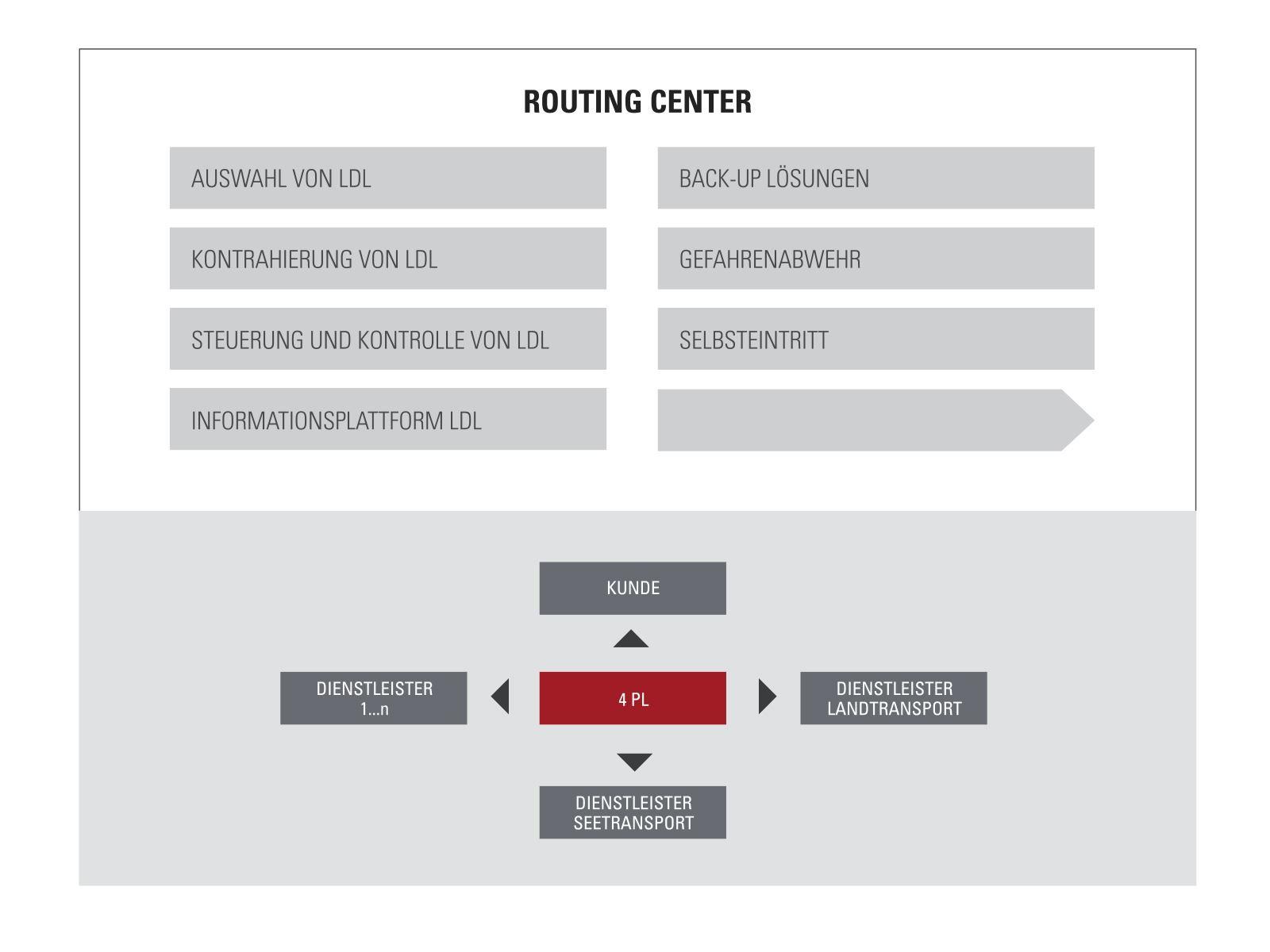 Logistikdienstleister im Einklang abteilungs- und unternehmensübergreifend
