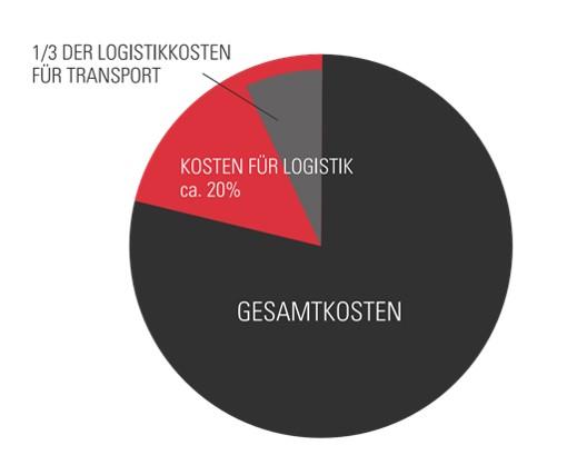 Transportkosten stellen nur einen Teil der Logistikkosten dar.