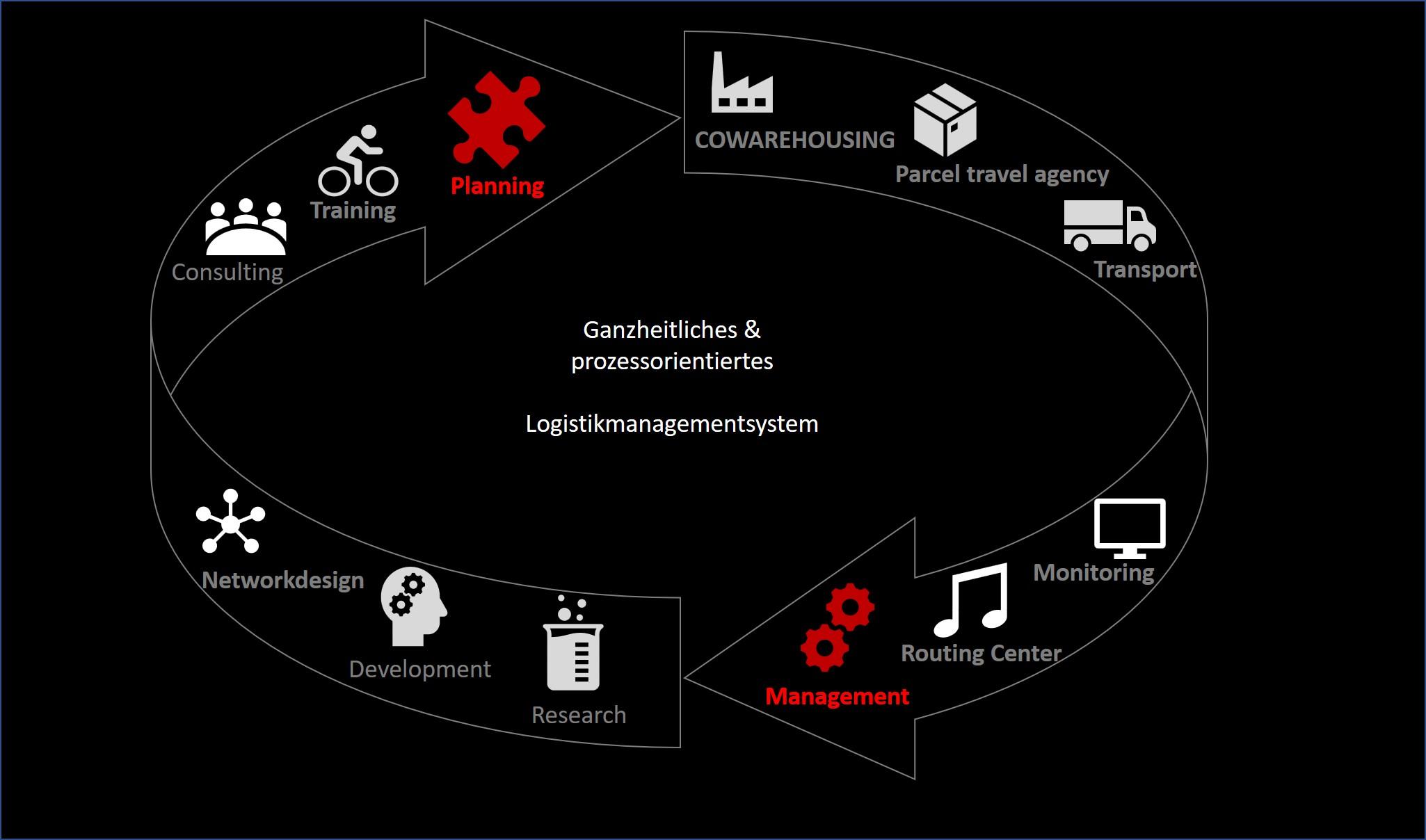 Ganzheitliches Logistikmanagementsystem